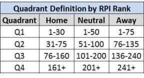 Quadrant Definition Table